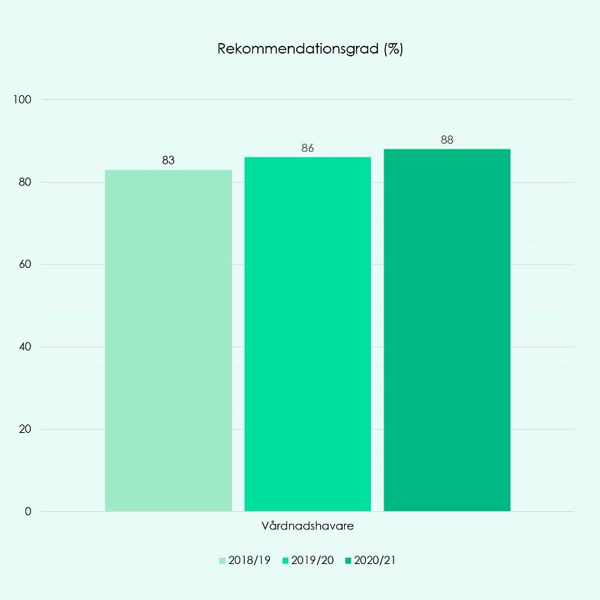 Diagram över rekommendationsgrad i procent hos vårdnadshavare. 2018/19: 83%, 2019/20: 86%, 2020/21: 88%.