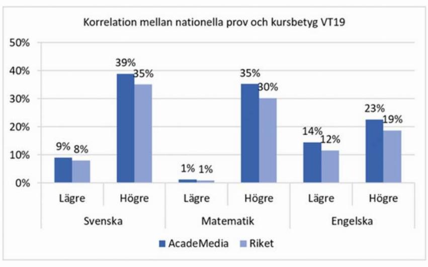 En graf över korrelationen mellan nationella prov och kursbetyg under vårterminen 19