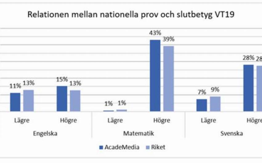 En graf över relationen nationella prov och slutbetyg under vårterminen 19